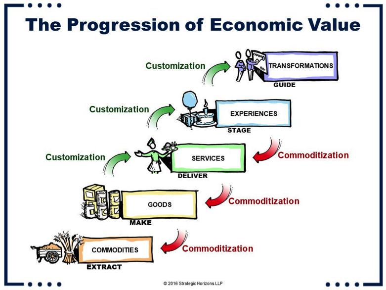 La progression de la valeur économique