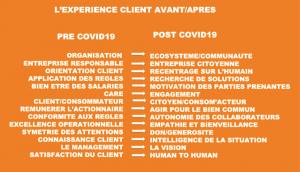 Expérience client pré et post covid